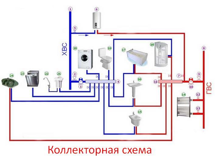 Разводка воды в частном доме схема